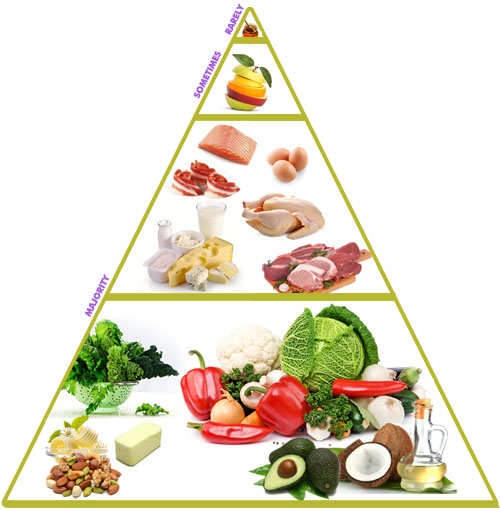 Low Carb High Fat Food Pyramid Edify