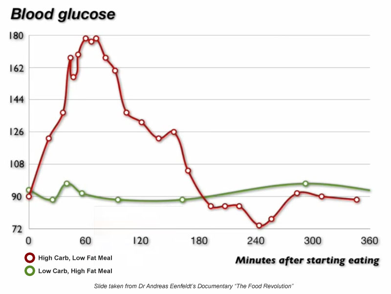 Ideal blood sugar level after meal chart